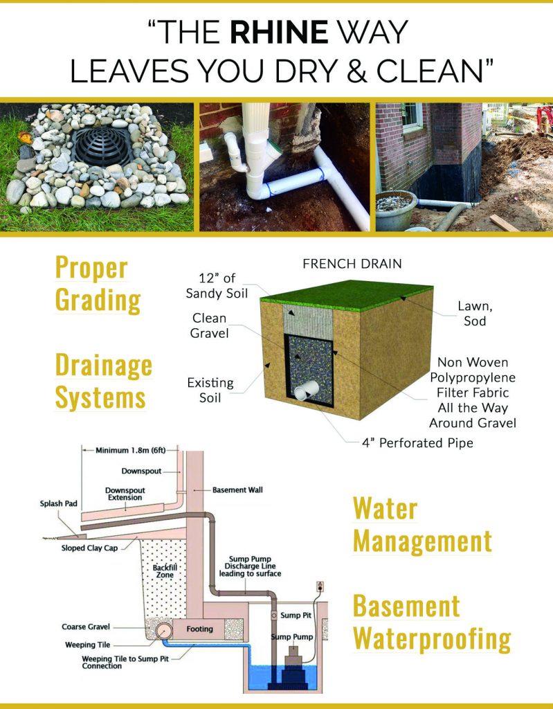 howard county drainage, waterproofing